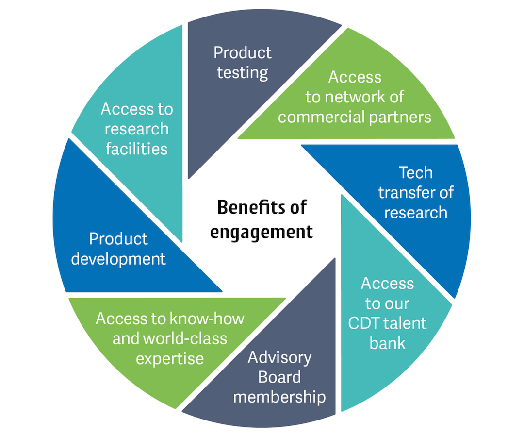 The benefits of engagement include product testing, access to a network of commercial partners, tech transfer of research, access to our CDT talent bank, Advisory Board membership, access to know-how and world-class expertise, product development and access to research facilitiesch,