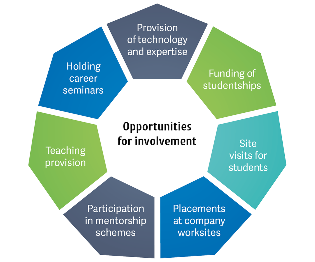 Opportunities for involvement include the provision of technology and expertise, funding of studentships, site visits for students, placements at company worksites, participation in mentorship schemes, teaching provision and holding career seminars.